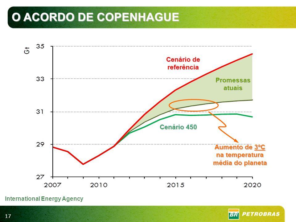 17 Cenário de referência Cenário 450 Promessas atuais Aumento de 3ºC na temperatura média do planeta O ACORDO DE COPENHAGUE International Energy Agenc