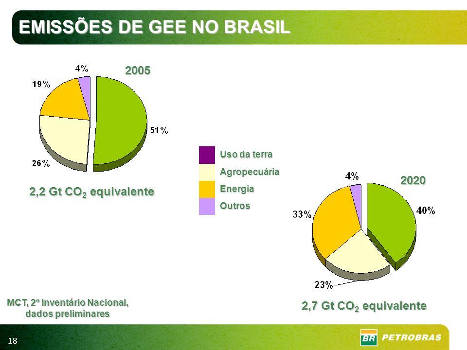 18 MCT, 2º Inventário Nacional, dados preliminares 2,7 Gt CO 2 equivalente 2020 2,2 Gt CO 2 equivalente 2005 Uso da terra Agropecuária Energia Outros
