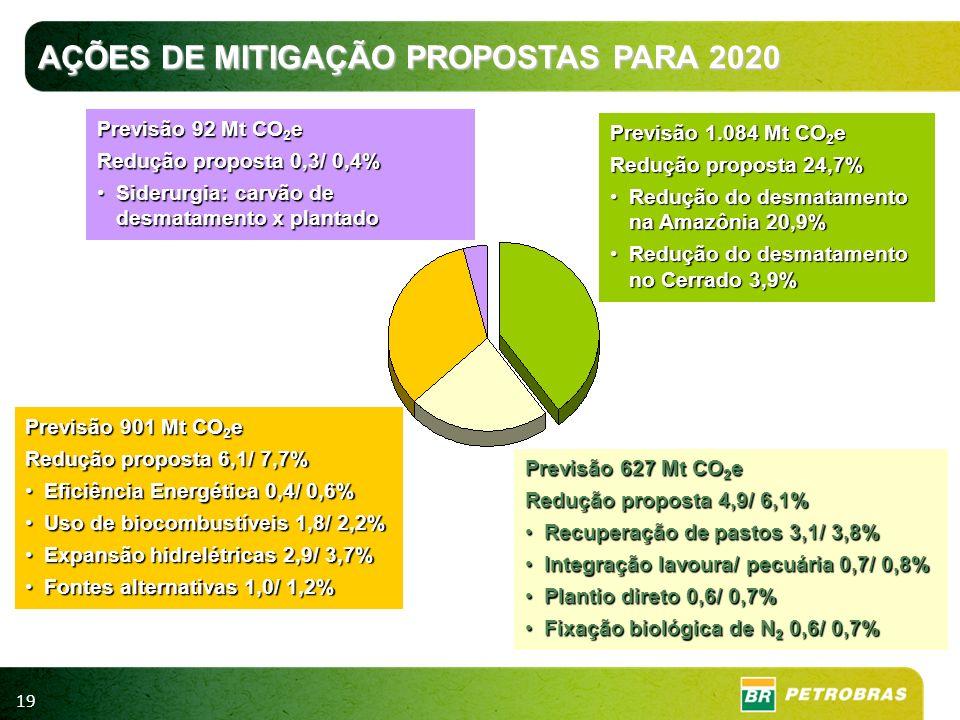 19 Previsão 1.084 Mt CO 2 e Redução proposta 24,7% Redução do desmatamento na Amazônia 20,9%Redução do desmatamento na Amazônia 20,9% Redução do desma