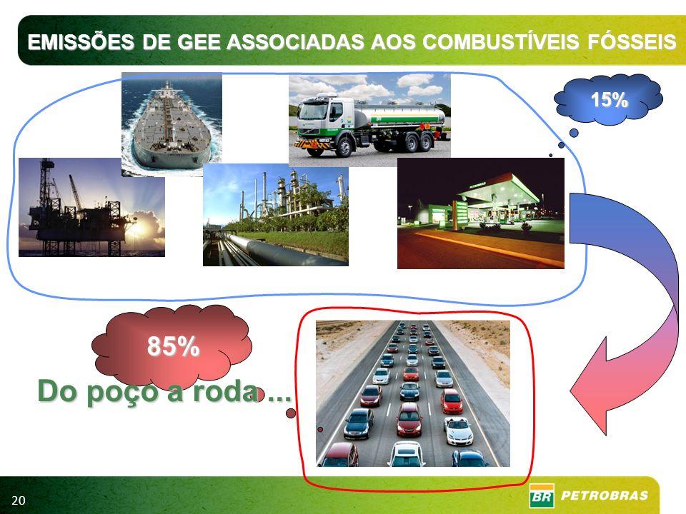 20 15% 85% Do poço a roda... EMISSÕES DE GEE ASSOCIADAS AOS COMBUSTÍVEIS FÓSSEIS