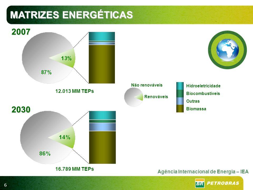 6 Hidroeletricidade Biocombustíveis Outras Biomassa Não renováveis Renováveis 2030 2007 16.789 MM TEPs 12.013 MM TEPs MATRIZES ENERGÉTICAS Agência Int