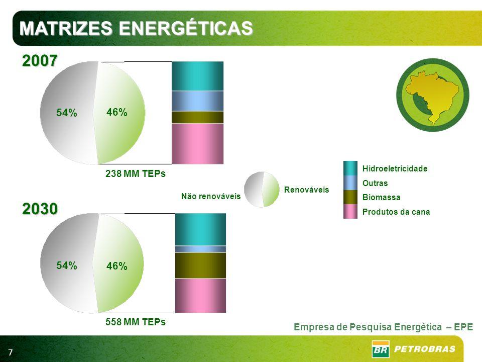 7 54% 46% Hidroeletricidade Outras Biomassa Produtos da cana 2030 2007 558 MM TEPs 238 MM TEPs Não renováveis Renováveis Empresa de Pesquisa Energétic
