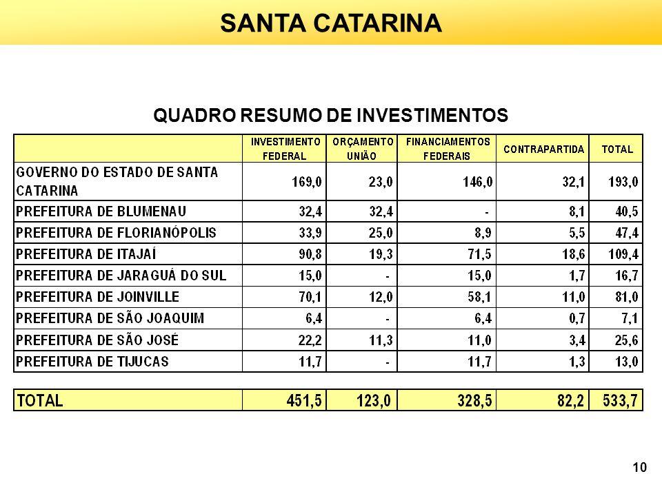 QUADRO RESUMO DE INVESTIMENTOS SANTA CATARINA 10