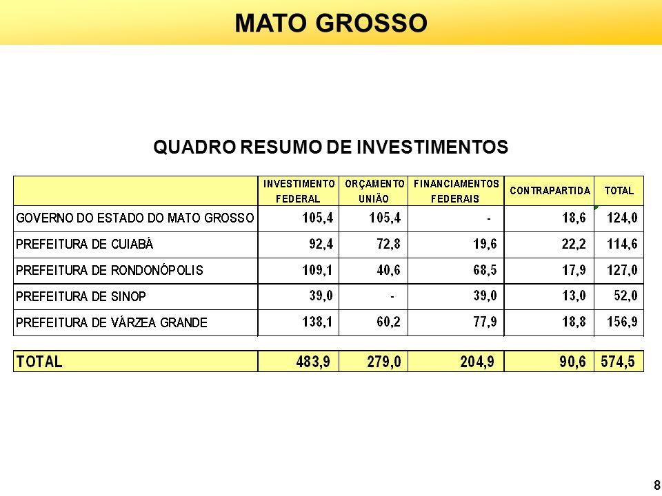 19 MATO GROSSO 1,1 MILHÃO DE PESSOAS BENEFICIADAS