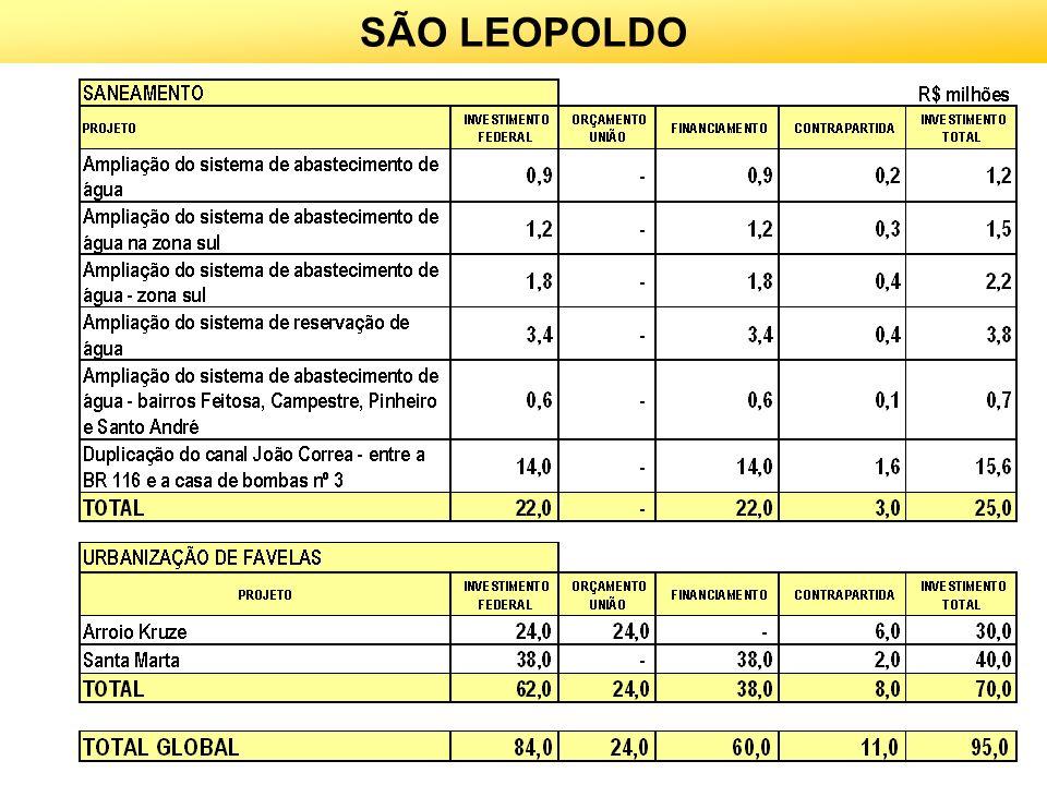 SÃO LEOPOLDO