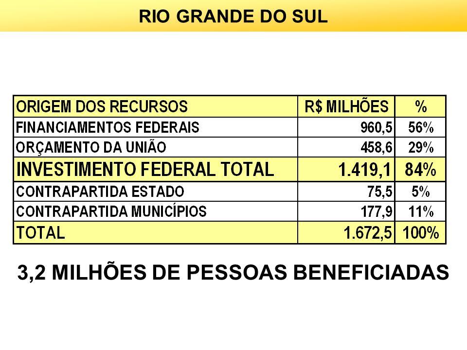 RIO GRANDE DO SUL 3,2 MILHÕES DE PESSOAS BENEFICIADAS