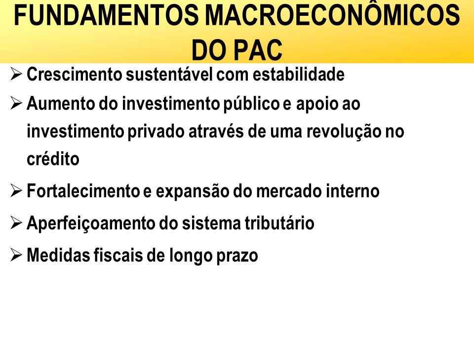 FUNDAMENTOS MACROECONÔMICOS DO PAC Crescimento sustentável com estabilidade Aumento do investimento público e apoio ao investimento privado através de