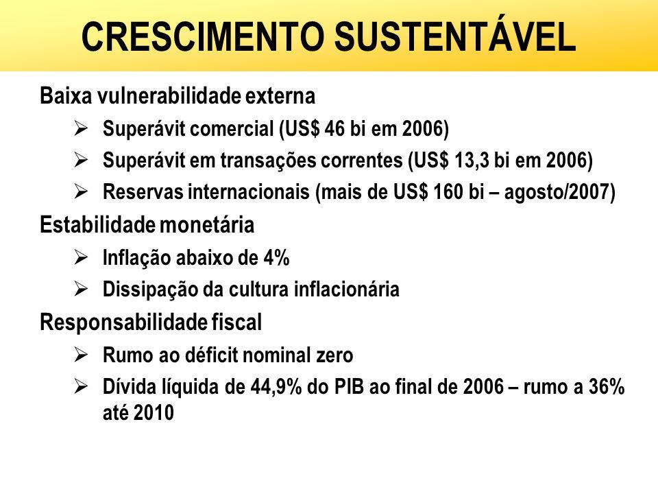 CRESCIMENTO SUSTENTÁVEL Baixa vulnerabilidade externa Superávit comercial (US$ 46 bi em 2006) Superávit em transações correntes (US$ 13,3 bi em 2006)