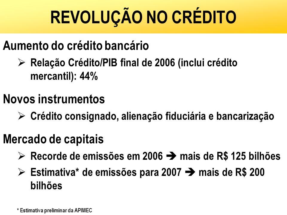 REVOLUÇÃO NO CRÉDITO Aumento do crédito bancário Relação Crédito/PIB final de 2006 (inclui crédito mercantil): 44% Novos instrumentos Crédito consigna