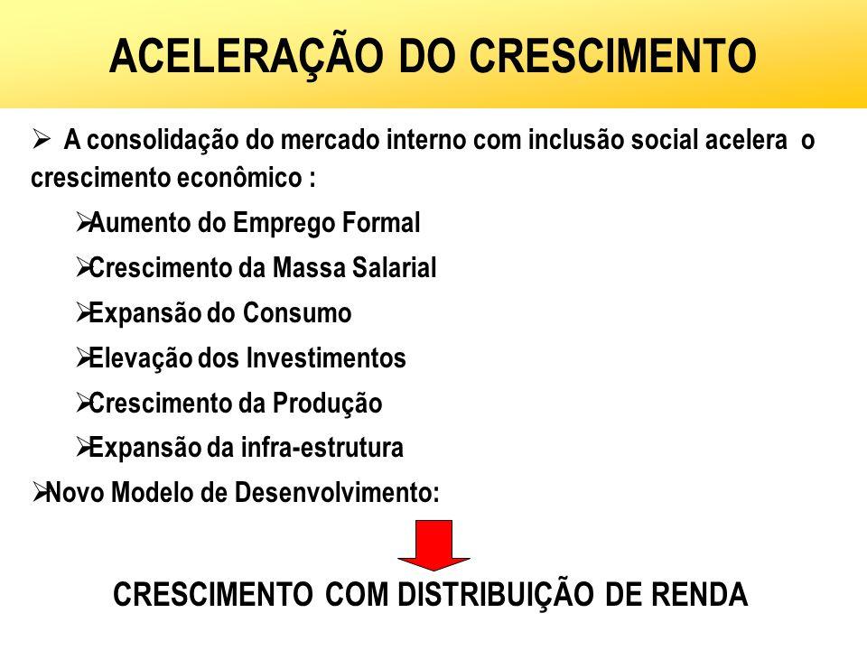 ACELERAÇÃO DO CRESCIMENTO A consolidação do mercado interno com inclusão social acelera o crescimento econômico : Aumento do Emprego Formal Cresciment
