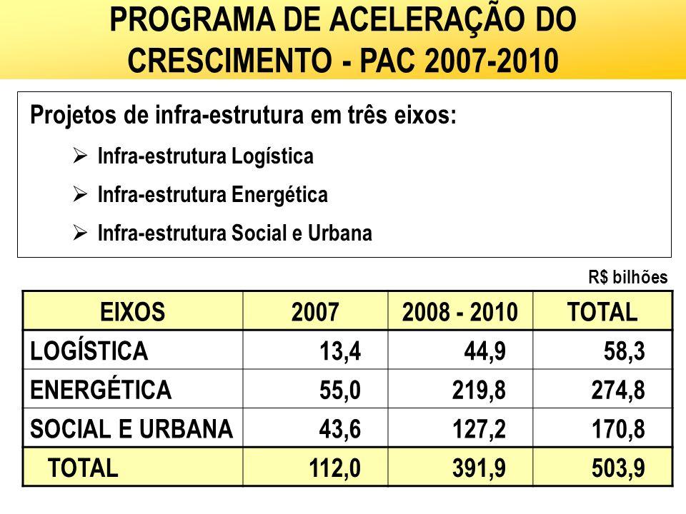 EIXOS20072008 - 2010TOTAL LOGÍSTICA13,444,958,3 ENERGÉTICA55,0219,8274,8 SOCIAL E URBANA43,6127,2170,8 TOTAL112,0391,9503,9 R$ bilhões PROGRAMA DE ACE