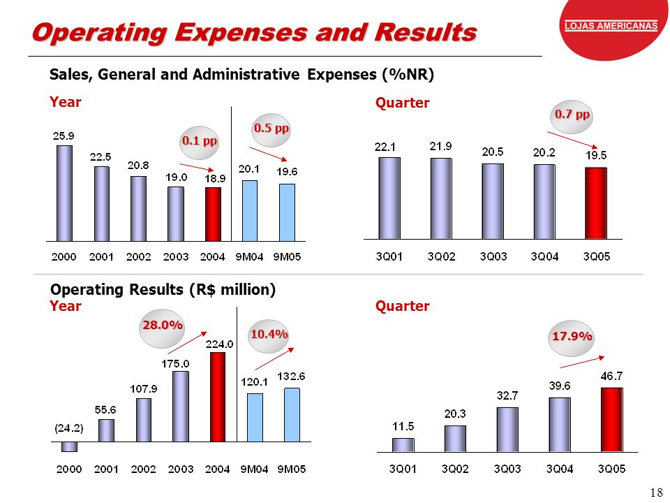 18 Year 28.0% Operating Results (R$ million) Year 0.1 pp 0.7 pp Quarter Operating Expenses and Results Sales, General and Administrative Expenses (%NR) Quarter 17.9% 10.4% 0.5 pp