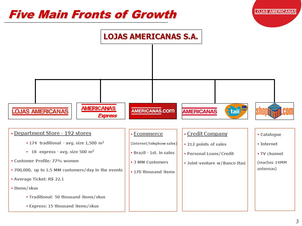 4 Lojas Americanas Group Express Stores Compact area, selected assortment Traditional Stores Founded 76 years ago - prominent position among the country s biggest retail networks Great brands, Low prices, Every day