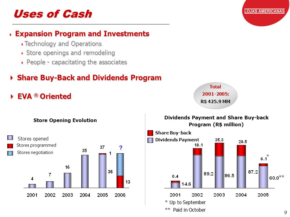 9 Total2001-2005: R$ 425.9 MM Uses of Cash Expansion Program and Investments Expansion Program and Investments Technology and Operations Technology and Operations Store openings and remodeling Store openings and remodeling People - capacitating the associates People - capacitating the associates Share Buy-Back and Dividends Program Share Buy-Back and Dividends Program EVA ® Oriented EVA ® Oriented Dividends Payment and Share Buy-back Program (R$ million) Dividends Payment Share Buy-back Store Opening Evolution Stores opened Stores programmed Stores negotiation * Up to September * Up to September ** Paid in October ** Paid in October * ** ** .