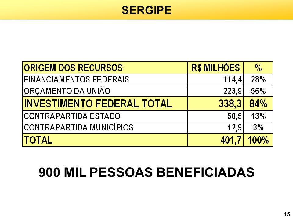 15 SERGIPE 900 MIL PESSOAS BENEFICIADAS