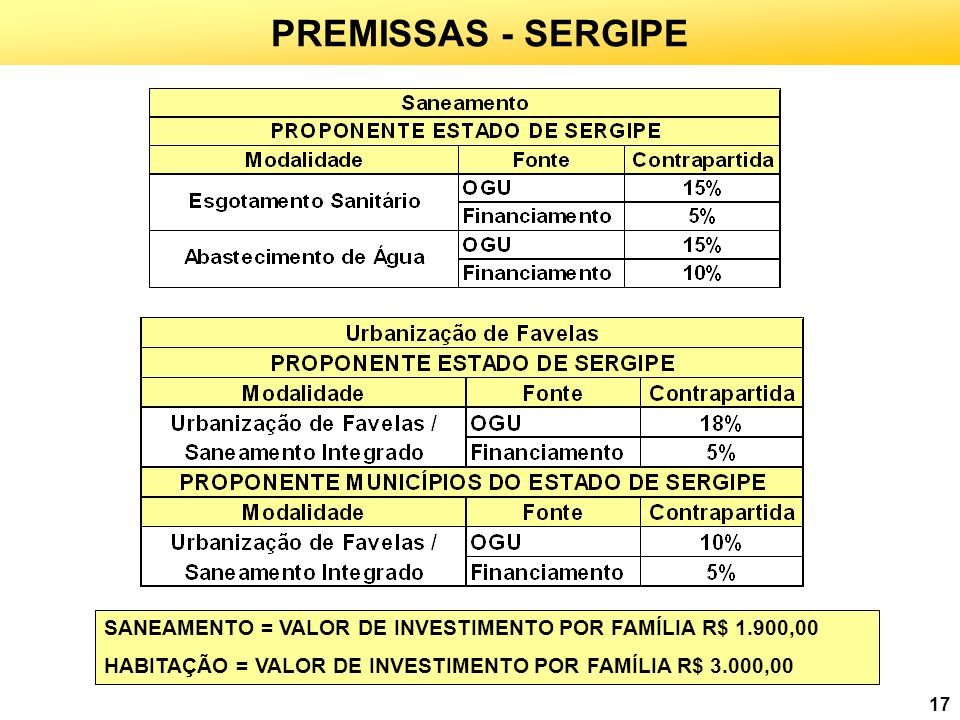 17 PREMISSAS - SERGIPE SANEAMENTO = VALOR DE INVESTIMENTO POR FAMÍLIA R$ 1.900,00 HABITAÇÃO = VALOR DE INVESTIMENTO POR FAMÍLIA R$ 3.000,00