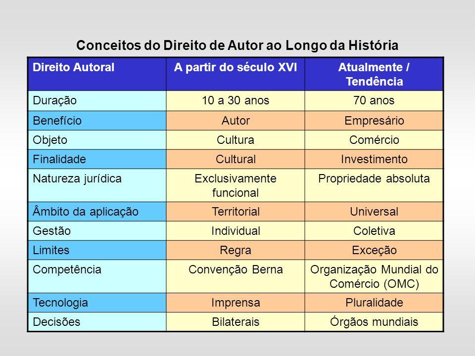 Direito AutoralA partir do século XVIAtualmente / Tendência Duração10 a 30 anos70 anos BenefícioAutorEmpresário ObjetoCulturaComércio FinalidadeCultur