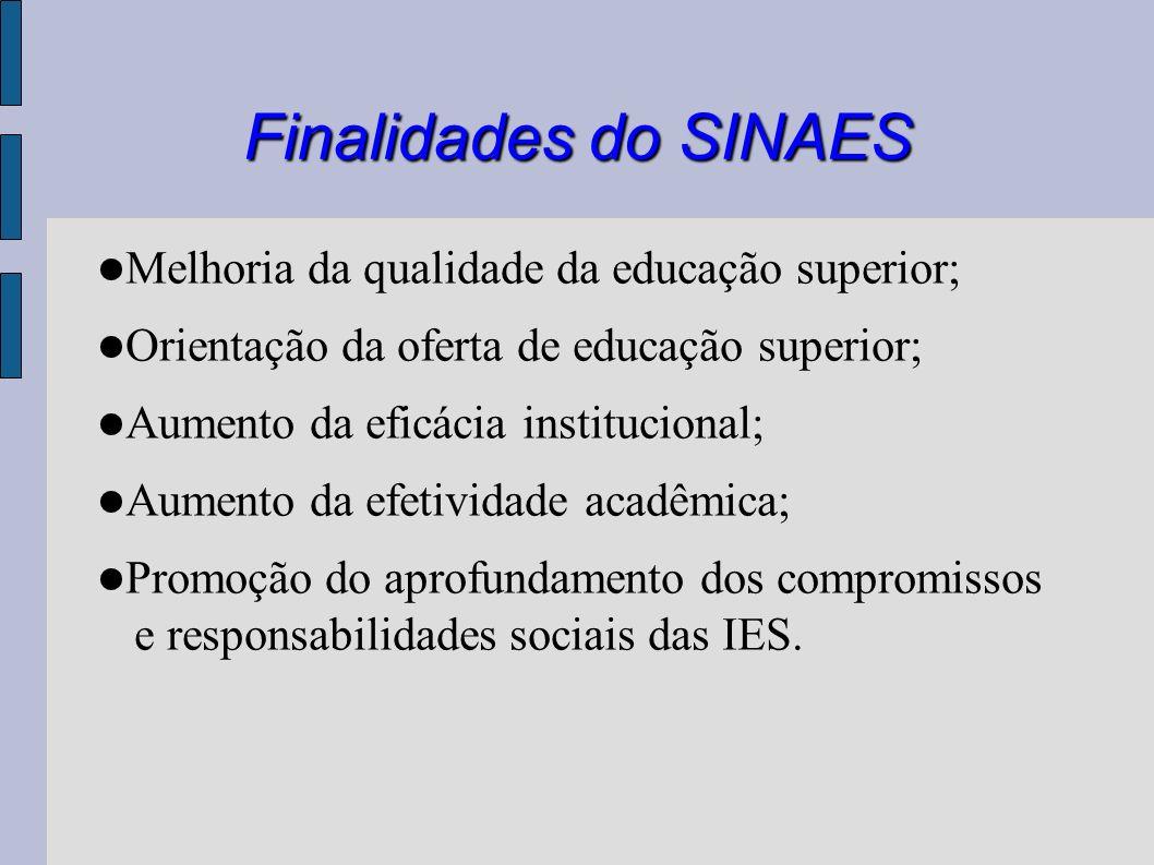 Finalidades do SINAES Melhoria da qualidade da educação superior; Orientação da oferta de educação superior; Aumento da eficácia institucional; Aument