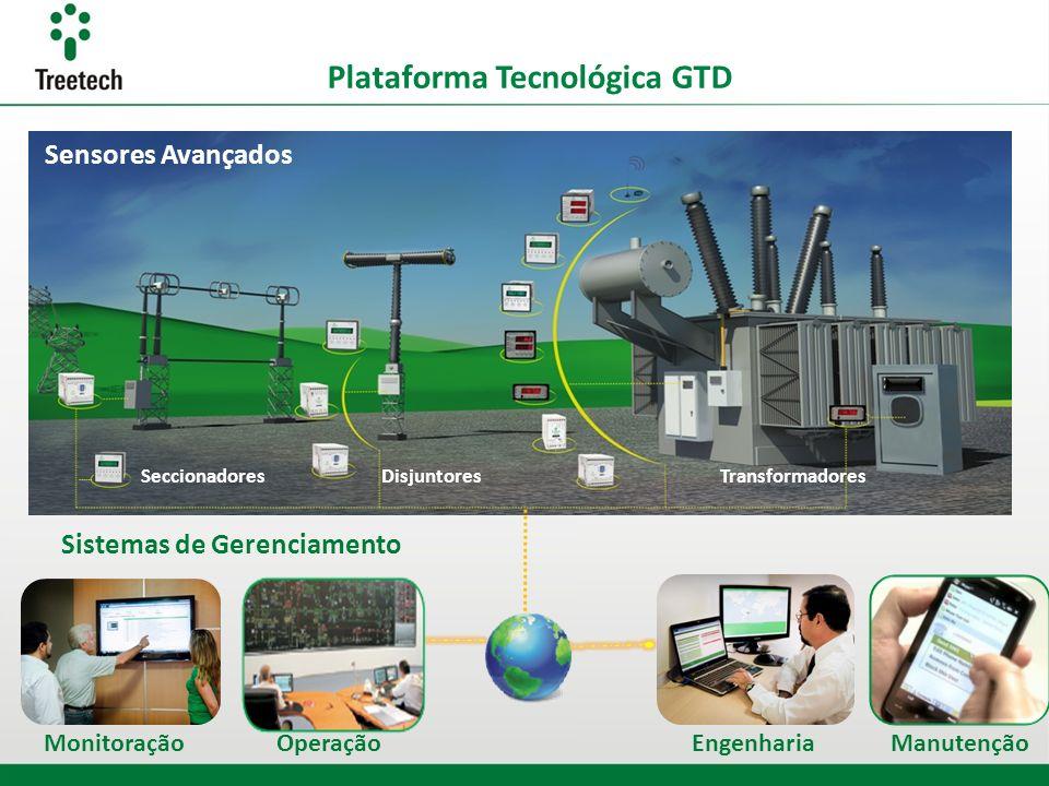 Plataforma Tecnológica GTD TransformadoresDisjuntoresSeccionadores Sistemas de Gerenciamento Sensores Avançados MonitoraçãoOperaçãoEngenhariaManutençã