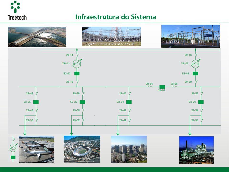 Infraestrutura do Sistema