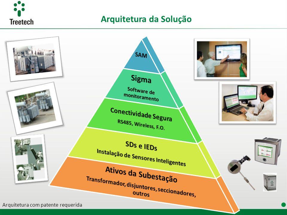 Arquitetura da Solução Arquitetura com patente requerida