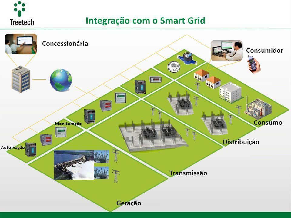 Integração com o Smart Grid Geração Transmissão Distribuição Consumo Consumidor Concessionária Automação Monitoração