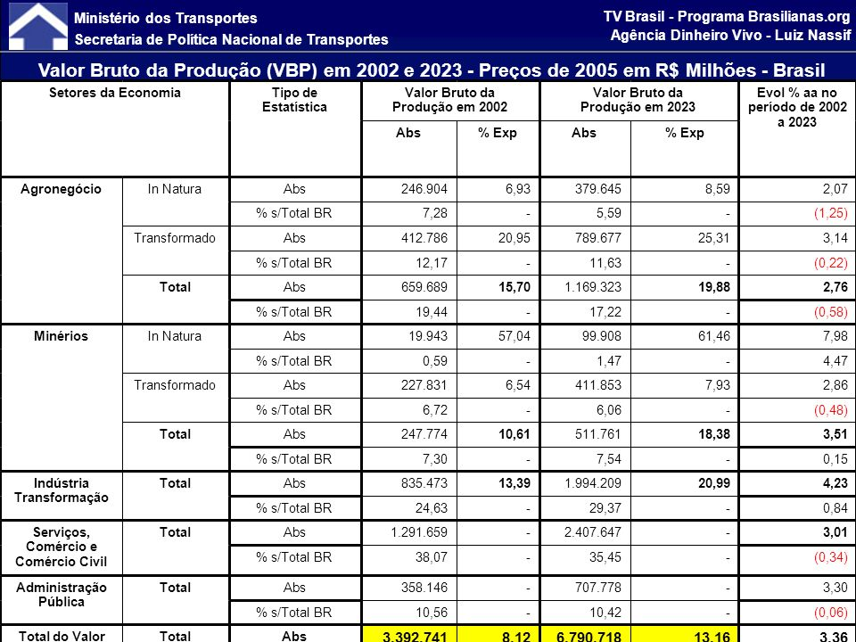 Ministério dos Transportes Secretaria de Política Nacional de Transportes TV Brasil - Programa Brasilianas.org Agência Dinheiro Vivo - Luiz Nassif 75,01-100% PIB/Capita do BR 50,01-75% PIB/Capita do BR 30,01-50% PIB/Capita do BR 30% PIB/Capita do BR Fonte: PNLT/Fipe > 100% PIB/Capita do BR Homogeneidade Sócio-econômica Era preciso conhecer a estrutura e a diversidade da Economia brasileira para propor intervenções capazes de corrigir desigualdades.