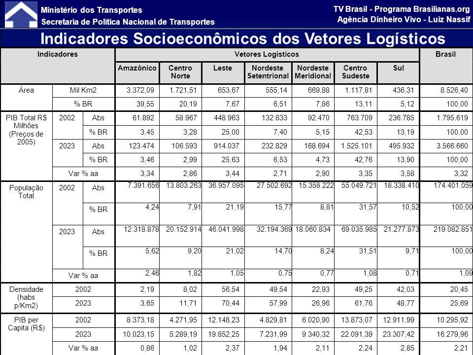 Ministério dos Transportes Secretaria de Política Nacional de Transportes TV Brasil - Programa Brasilianas.org Agência Dinheiro Vivo - Luiz Nassif Portfólio de Investimentos do PNLT ( por modalidade e por período - R$ milhão) Fonte: PNLT (*) Após a reavaliação com UFs o total de investimentos supera R$ 291 bilhões