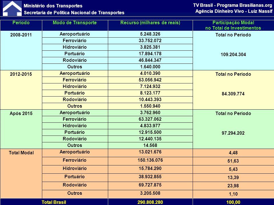 Ministério dos Transportes Secretaria de Política Nacional de Transportes TV Brasil - Programa Brasilianas.org Agência Dinheiro Vivo - Luiz Nassif Investimentos por Vetor Logístico e por Modal (R$ mil)