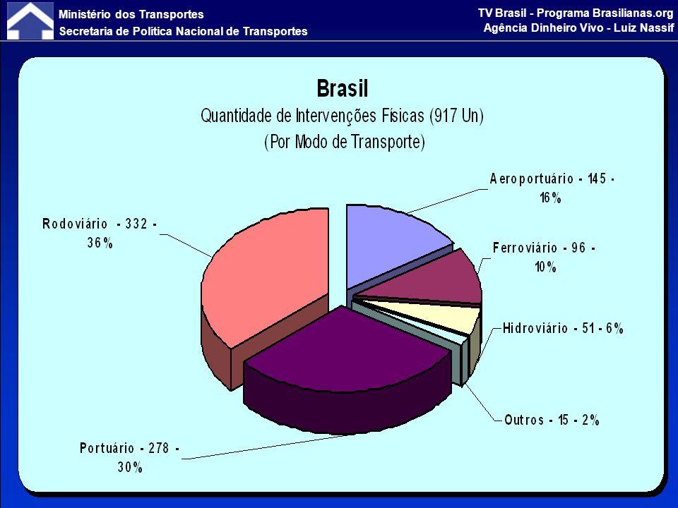 Ministério dos Transportes Secretaria de Política Nacional de Transportes TV Brasil - Programa Brasilianas.org Agência Dinheiro Vivo - Luiz Nassif
