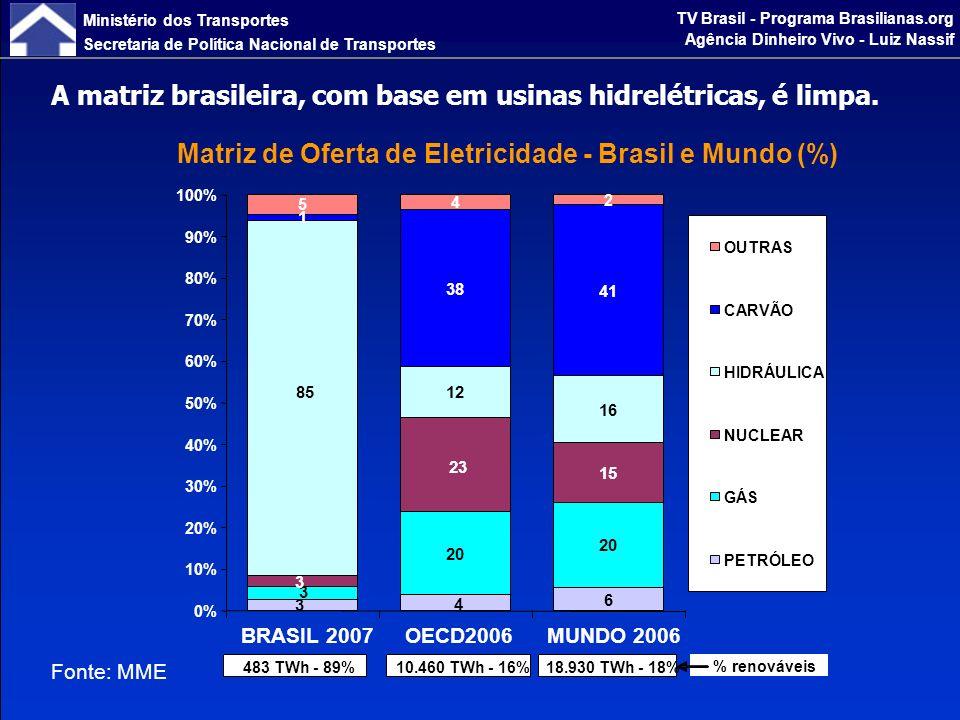 Ministério dos Transportes Secretaria de Política Nacional de Transportes TV Brasil - Programa Brasilianas.org Agência Dinheiro Vivo - Luiz Nassif No Brasil, é fortemente renovável