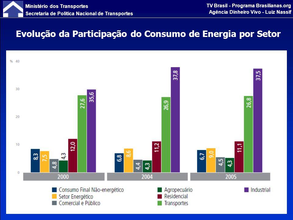 Ministério dos Transportes Secretaria de Política Nacional de Transportes TV Brasil - Programa Brasilianas.org Agência Dinheiro Vivo - Luiz Nassif Evolução do Consumo Final de Energia por Fontes