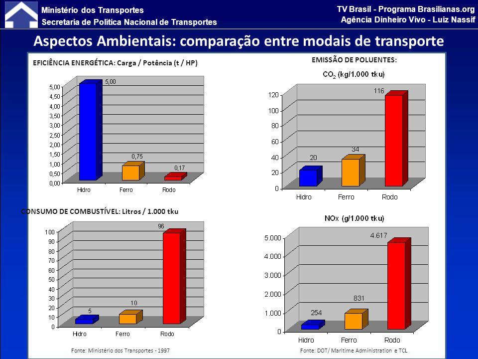 Ministério dos Transportes Secretaria de Política Nacional de Transportes TV Brasil - Programa Brasilianas.org Agência Dinheiro Vivo - Luiz Nassif Benefícios resultantes da mudança da Matriz de Transportes de 2005 para 2023/2025 (Produção de transportes de 850,9 para 1.510,4 Bi tku) 38% de aumento da eficiência energética 41% de redução de consumo de combustível 32% de redução de emissão de CO 2 39% de redução de emissão de NO x