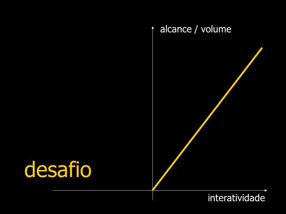 interatividade alcance / volume desafio
