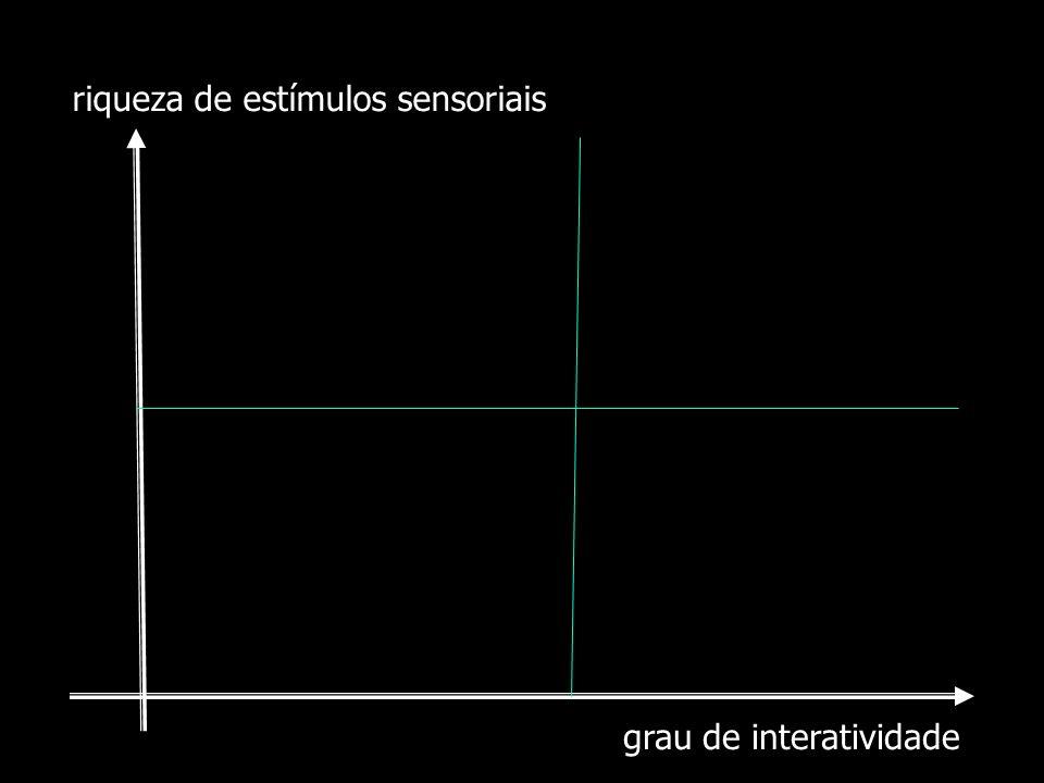 grau de interatividade riqueza de estímulos sensoriais