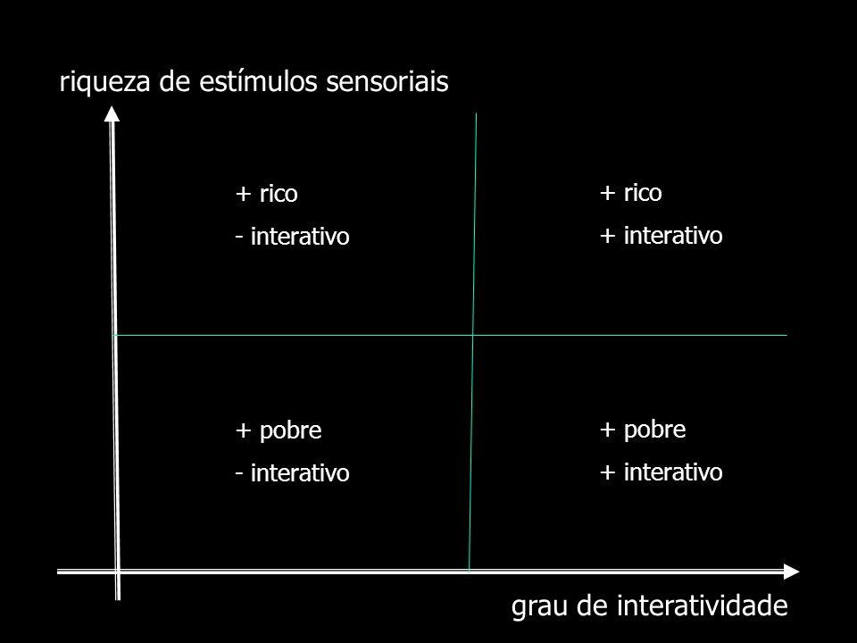 grau de interatividade riqueza de estímulos sensoriais + rico - interativo + rico + interativo + pobre - interativo + pobre + interativo