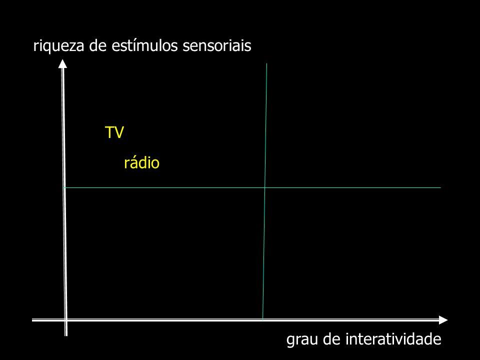 grau de interatividade riqueza de estímulos sensoriais TV rádio