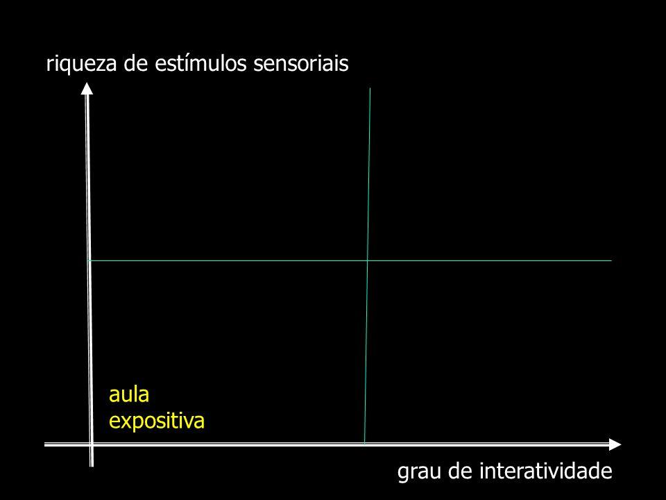 grau de interatividade riqueza de estímulos sensoriais aula expositiva
