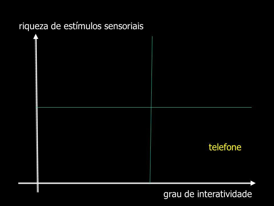 grau de interatividade riqueza de estímulos sensoriais telefone