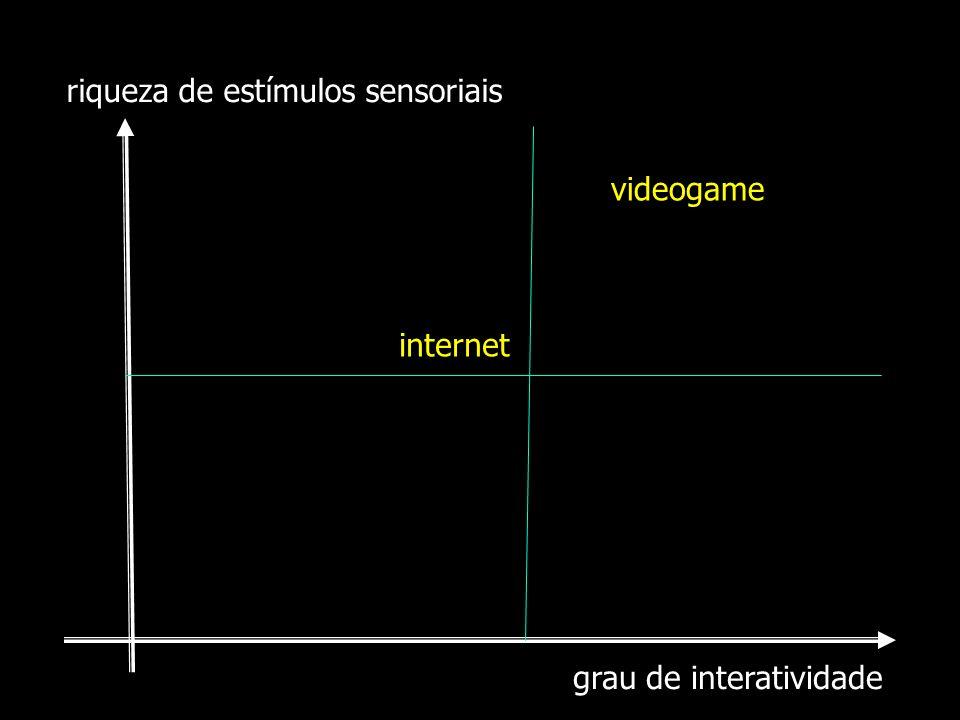 grau de interatividade riqueza de estímulos sensoriais internet videogame