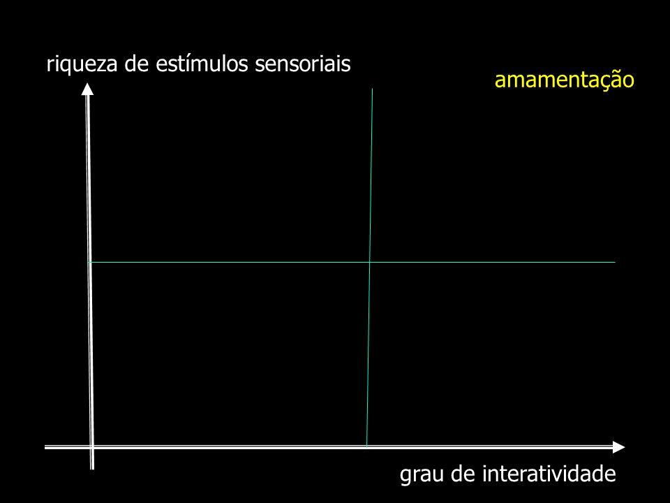 grau de interatividade riqueza de estímulos sensoriais amamentação