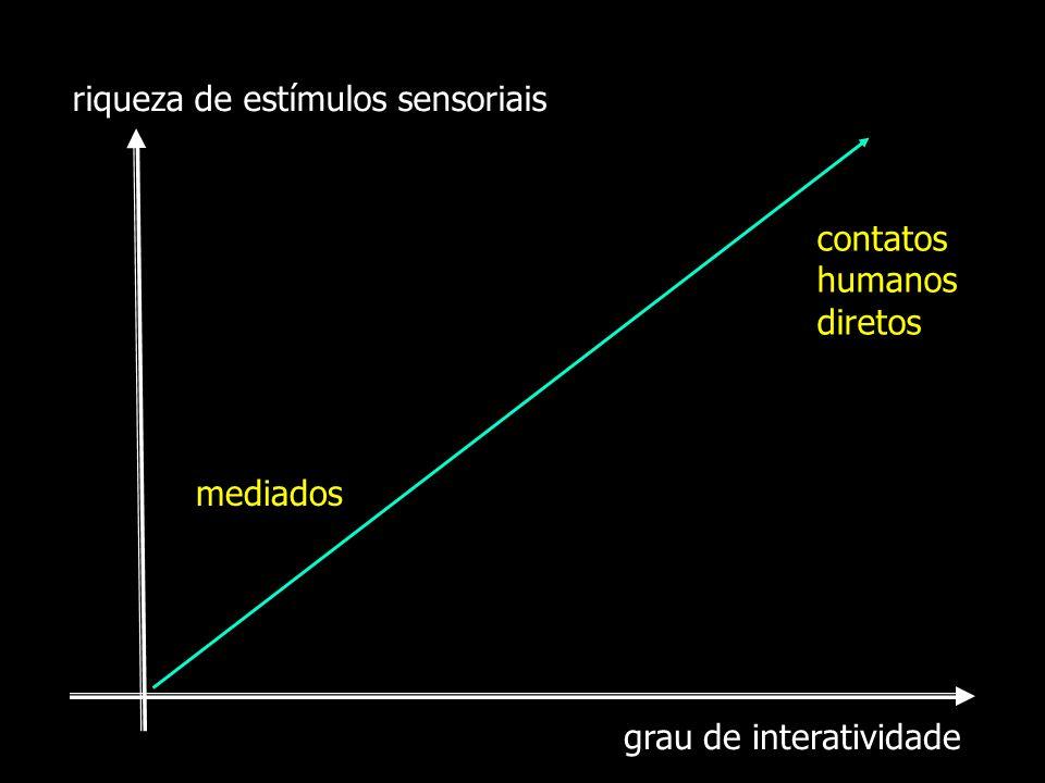 grau de interatividade riqueza de estímulos sensoriais contatos humanos diretos mediados