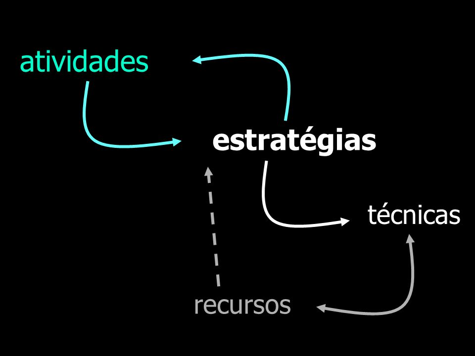 atividades estratégias técnicas recursos