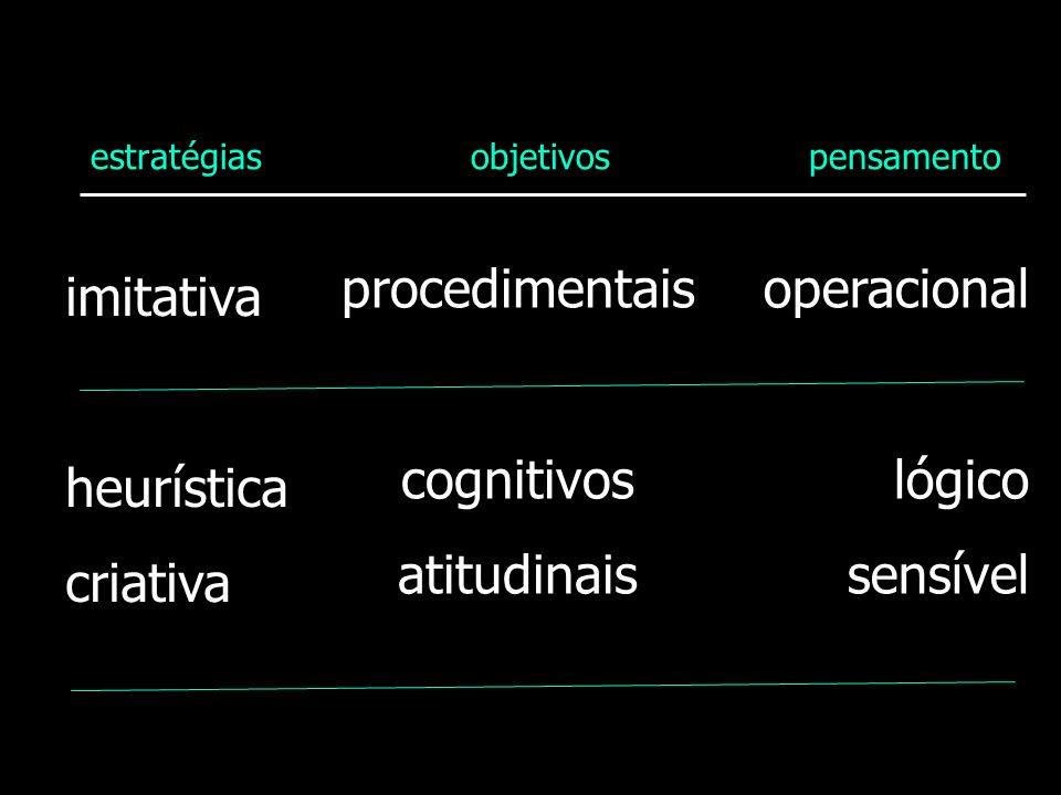 estratégias objetivos pensamento imitativa heurística criativa procedimentais cognitivos atitudinais operacional lógico sensível