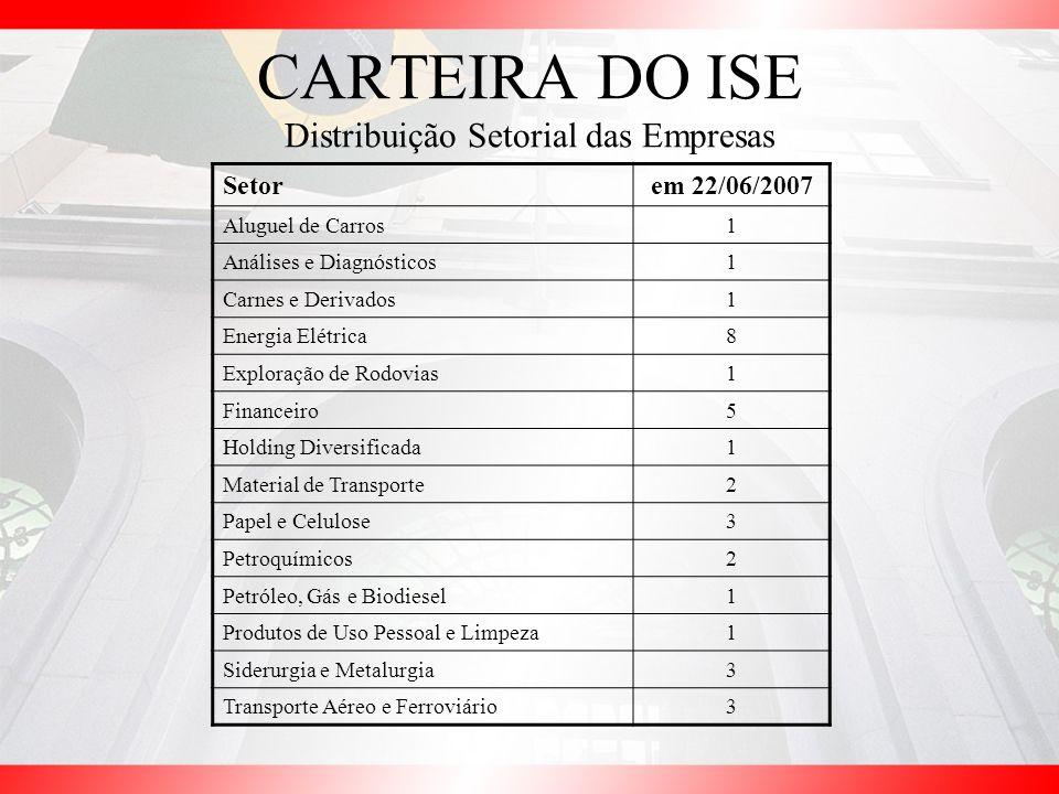 CARTEIRA DO ISE Distribuição Setorial das Empresas Setorem 22/06/2007 Aluguel de Carros1 Análises e Diagnósticos1 Carnes e Derivados1 Energia Elétrica