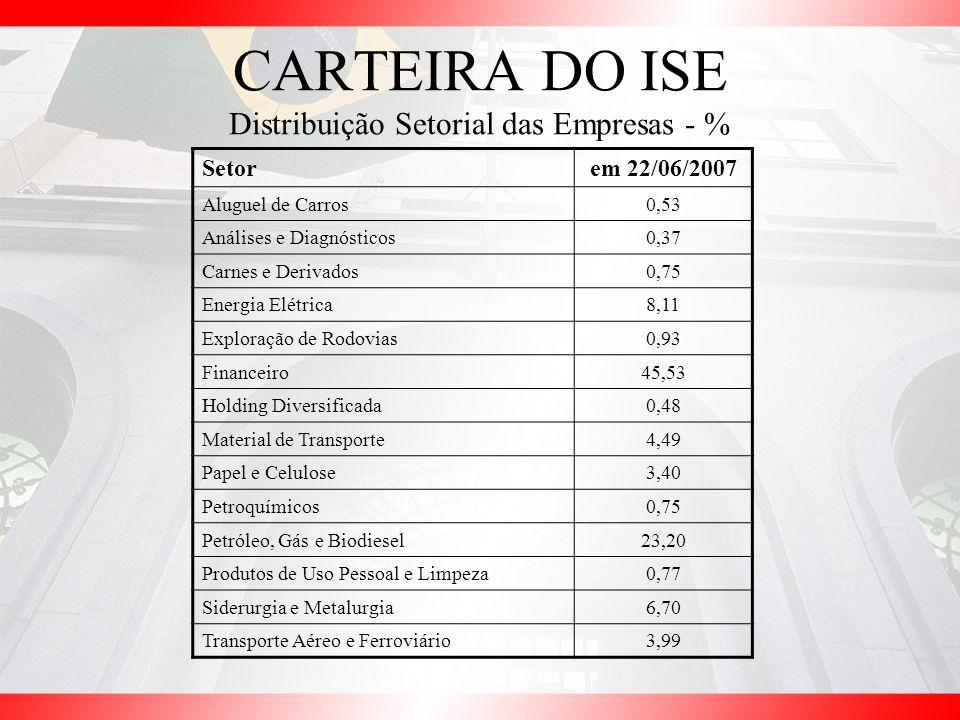 CARTEIRA DO ISE Distribuição Setorial das Empresas - % Setorem 22/06/2007 Aluguel de Carros0,53 Análises e Diagnósticos0,37 Carnes e Derivados0,75 Ene