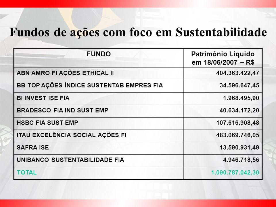 Fundos de ações com foco em Sustentabilidade FUNDOPatrimônio Líquido em 18/06/2007 – R$ ABN AMRO FI AÇÕES ETHICAL II404.363.422,47 BB TOP AÇÕES ÍNDICE