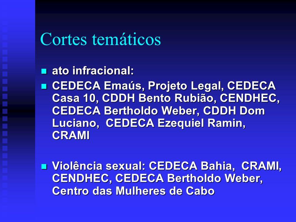 Sistema Nacional de Combate à Exploração Sexual Infanto-Juvenil 10 CEDECAs como ponto de referência em 10 Estados sob coordenação da ABRAPIA 10 CEDECAs como ponto de referência em 10 Estados sob coordenação da ABRAPIA ABRAPIA, CEDECA Emaús, CEDECA Rondônia, CEDECA Marcos Passerini, CEDECA- Ceará, CENDHEC, CEDECA Zumbi Palmares, CEDECA Bahia, CODCAT-MT (Cuiabá), CDDH Marçal de Souza ABRAPIA, CEDECA Emaús, CEDECA Rondônia, CEDECA Marcos Passerini, CEDECA- Ceará, CENDHEC, CEDECA Zumbi Palmares, CEDECA Bahia, CODCAT-MT (Cuiabá), CDDH Marçal de Souza