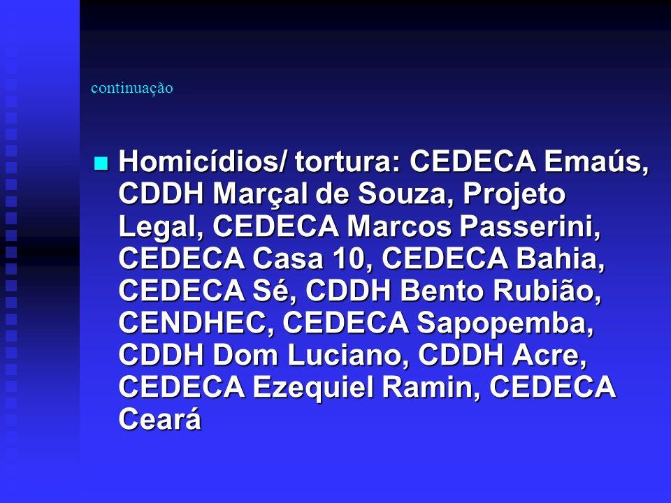 Exploração de empregadas domésticas 06 CEDECAs em 06 Estados 06 CEDECAs em 06 Estados Pesquisas realizadas ou em andamento e/ou campanhas/oficinas: CEDECA Emaús, CENDHEC, Childhope/CEDECAT, CEDECA Marcos Passerini, CEDECA-Helena Grego, CEDECA-Ceará Pesquisas realizadas ou em andamento e/ou campanhas/oficinas: CEDECA Emaús, CENDHEC, Childhope/CEDECAT, CEDECA Marcos Passerini, CEDECA-Helena Grego, CEDECA-Ceará