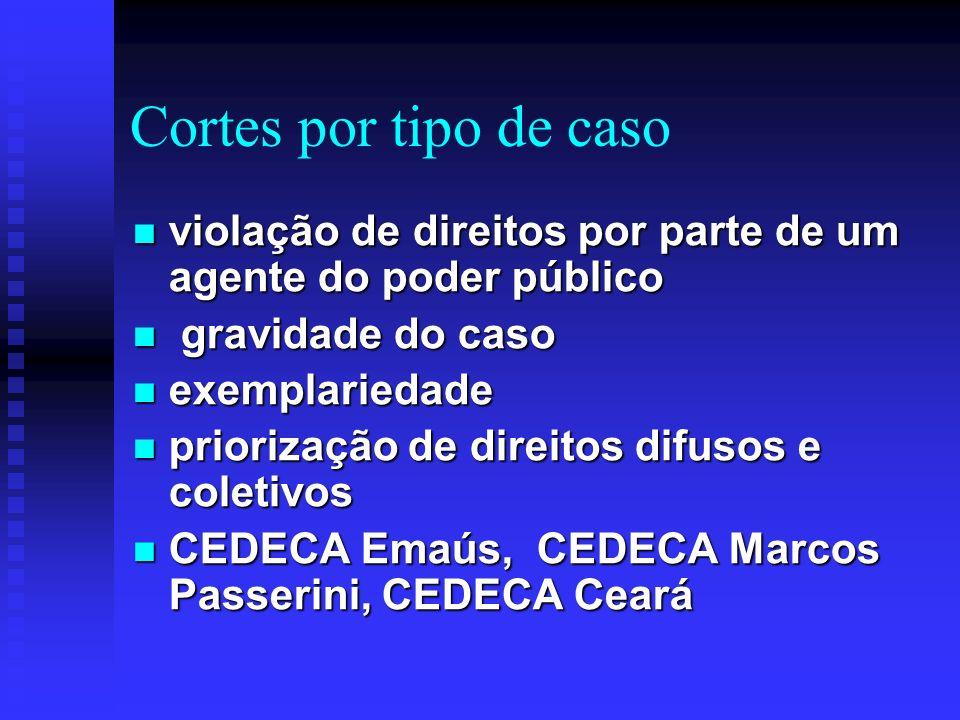 Orçamento público No meu levantamento atualmente só 02 CEDECAs priorizam este importante trabalho: No meu levantamento atualmente só 02 CEDECAs priorizam este importante trabalho: CEDECA - Ceará e CEDECA Emaús.